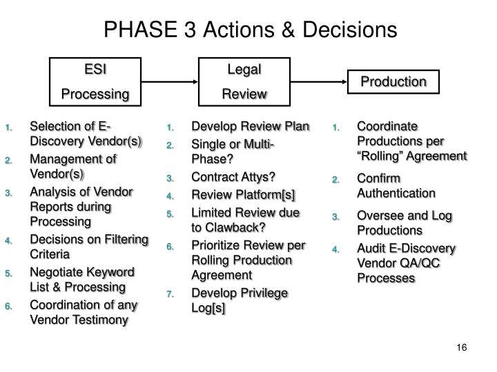 PHASE 3 Actions & Decisions