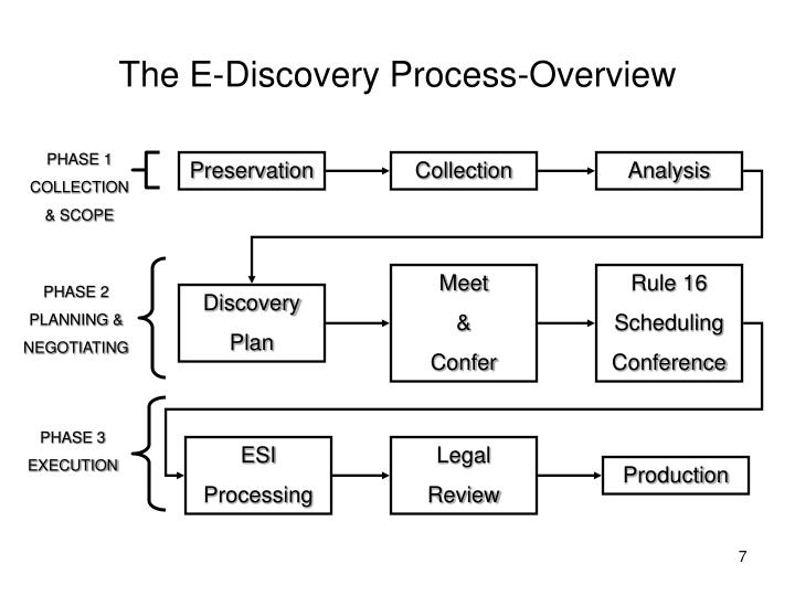 The E-Discovery Process-Overview