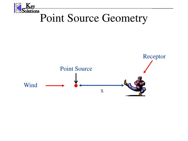 Point Source Geometry