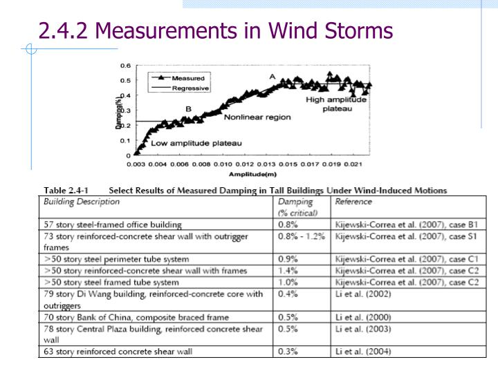 2.4.2 Measurements in Wind Storms