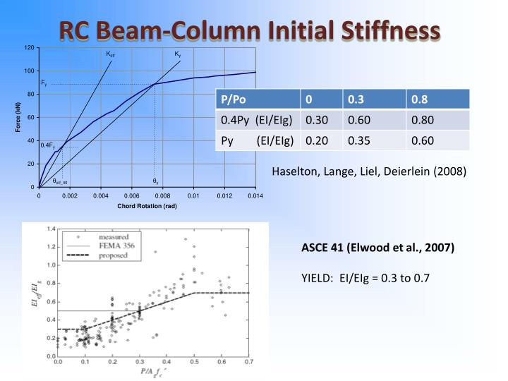 RC Beam-Column Initial Stiffness