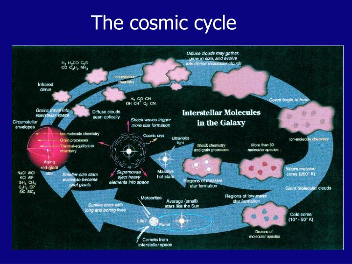 The cosmic cycle