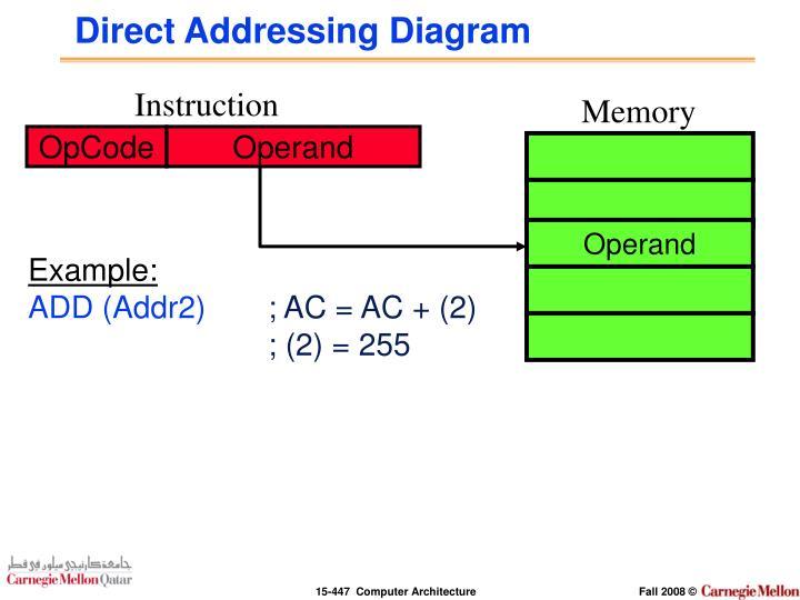 Direct Addressing Diagram