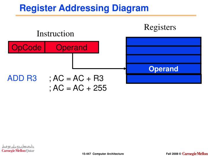 Register Addressing Diagram