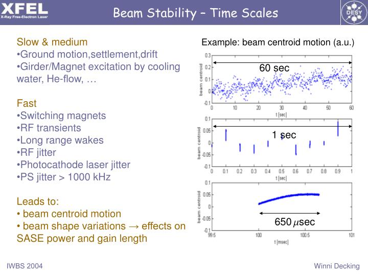 Beam Stability – Time Scales