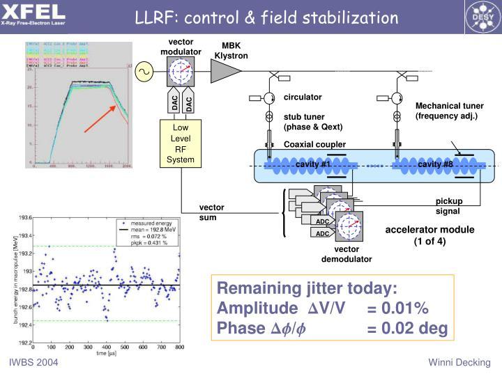 LLRF: control & field stabilization