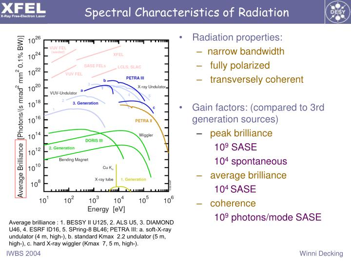 Spectral Characteristics of Radiation
