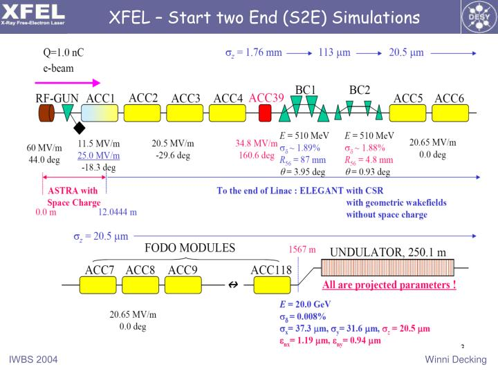 XFEL – Start two End (S2E) Simulations