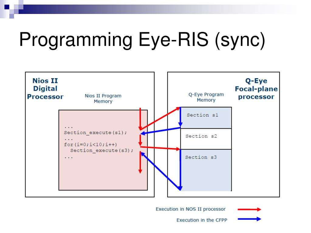 PPT - Eye-RIS PowerPoint Presentation, free download - ID