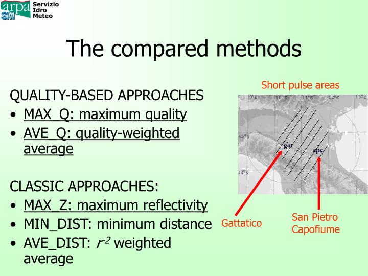 The compared methods