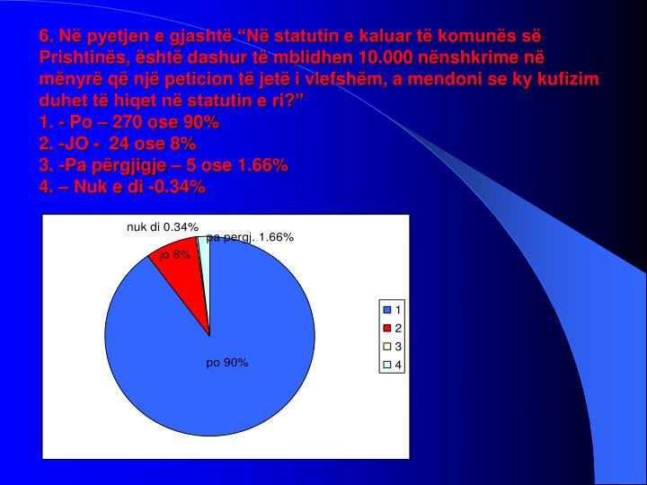 """6. Në pyetjen e gjashtë """"Në statutin e kaluar të komunës së Prishtinës, është dashur të mblidhen 10.000 nënshkrime në mënyrë që një peticion të jetë i vlefshëm, a mendoni se ky kufizim duhet të hiqet në statutin e ri?"""""""