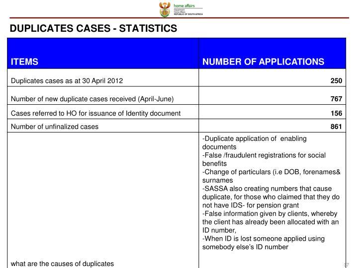 DUPLICATES CASES - STATISTICS