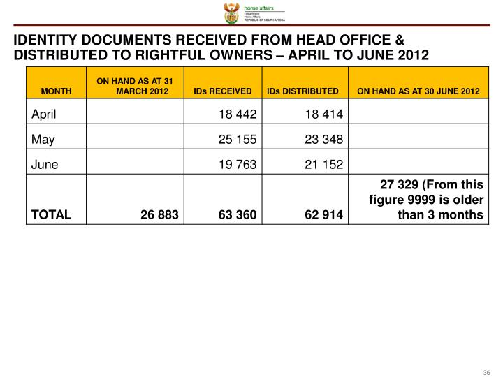 IDENTITY DOCUMENTS RECEIVED FROM HEAD OFFICE & DISTRIBUTED TO RIGHTFUL OWNERS – APRIL TO JUNE 2012