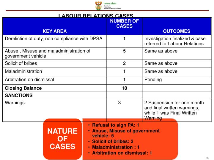 LABOUR RELATIONS CASES