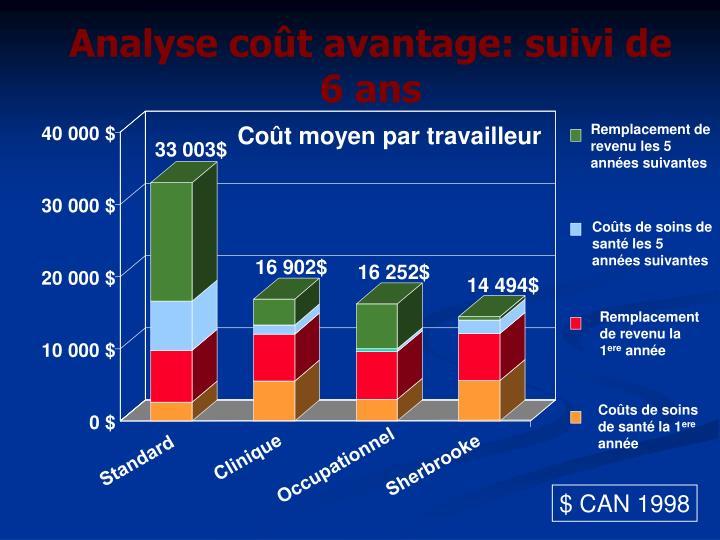 Analyse coût avantage: suivi de 6 ans