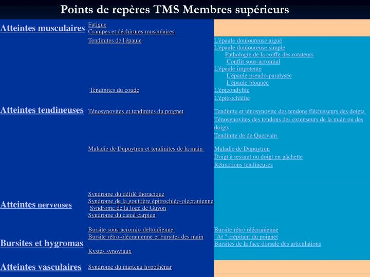 Points de repères TMS Membres supérieurs