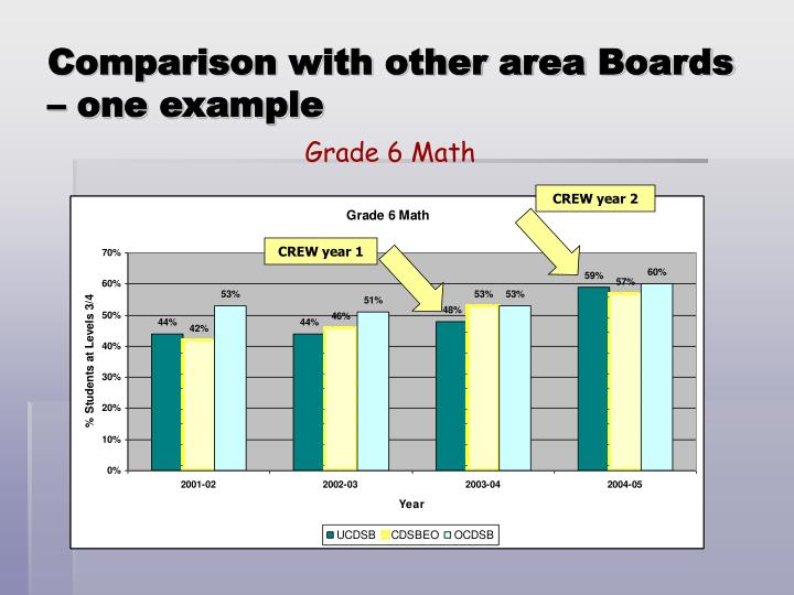 Comparison with other area Boards – one example