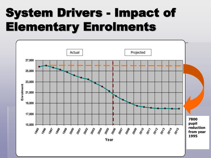 System drivers impact of elementary enrolments