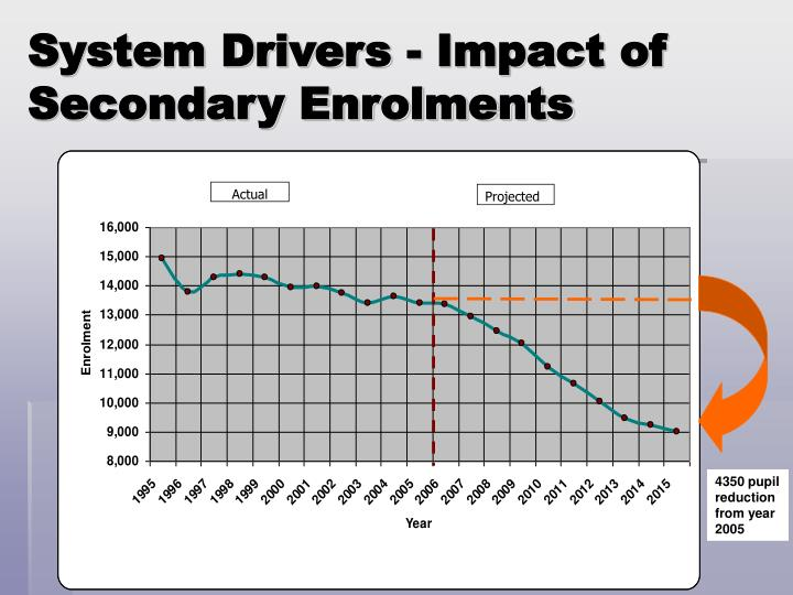 System Drivers - Impact of Secondary Enrolments
