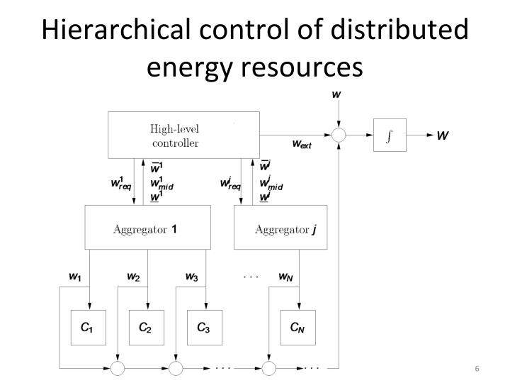 Hierarchical control of distributed energy resources