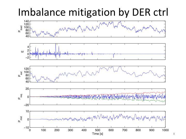Imbalance mitigation by DER ctrl
