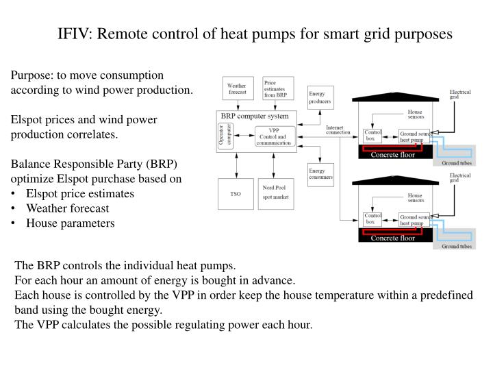 IFIV: Remote