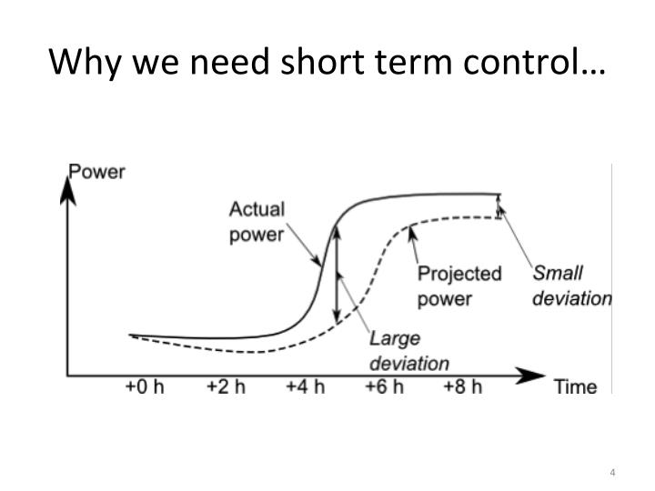 Why we need short term control…
