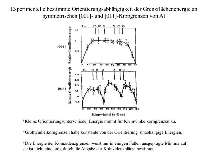 Experimentelle bestimmte Orientierungsabhängigkeit der Grenzflächenenergie an symmetrischen [001]- und [011]-Kippgrenzen von Al