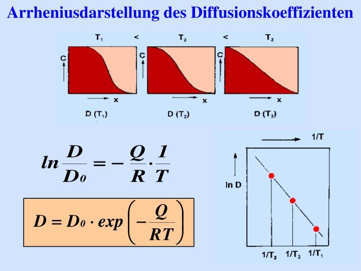 Arrheniusdarstellung des Diffusionskoeffizienten