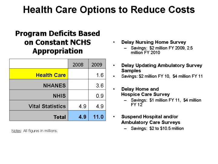 Health Care Options to Reduce Costs