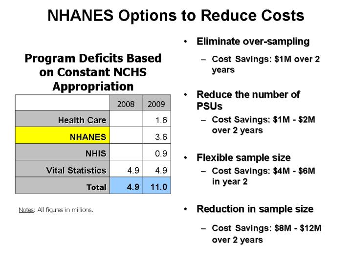 NHANES Options to Reduce Costs
