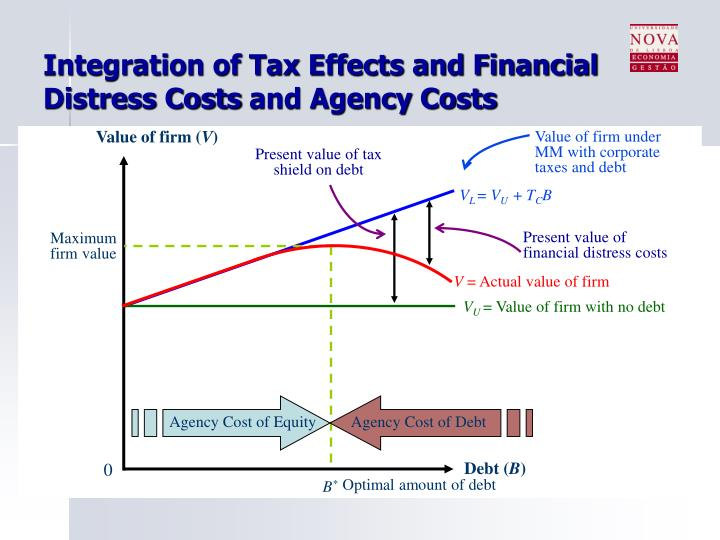 leverage effect and tax effect It shows the combined effect of operating leverage and financial leverage 3 a combination of high operating leverage and a high financial leverage is very risky situation because the combined effect of the two leverages is a multiple of these two leverages.