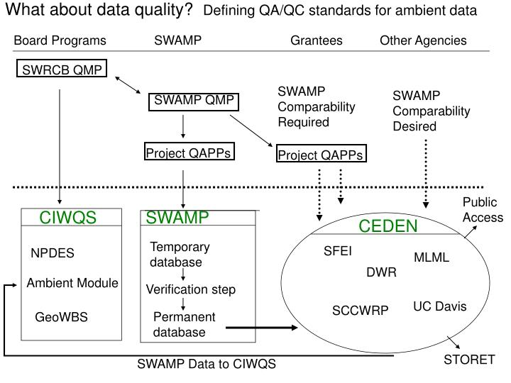 What about data quality?