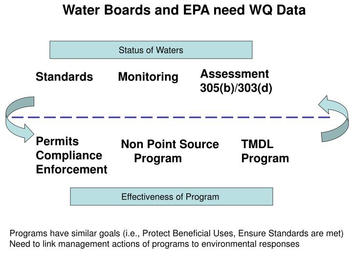 Water Boards and EPA need WQ Data