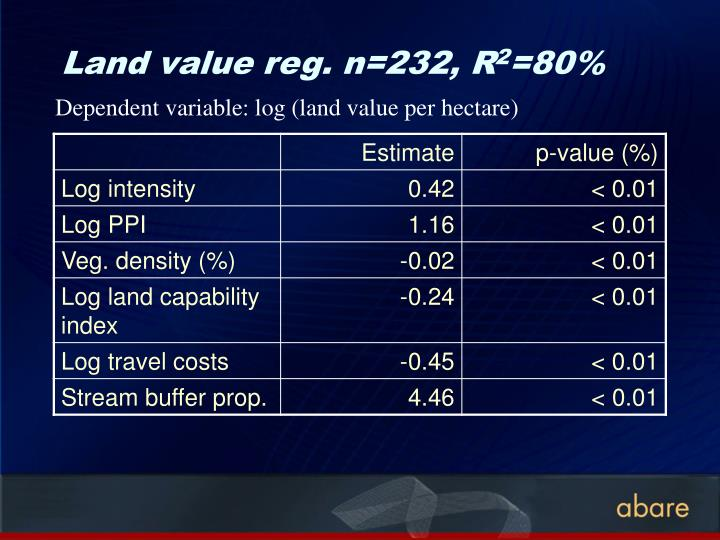 Land value reg. n=232, R