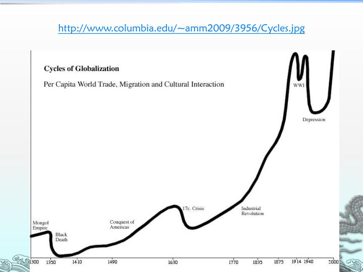 http://www.columbia.edu/~amm2009/3956/Cycles.jpg