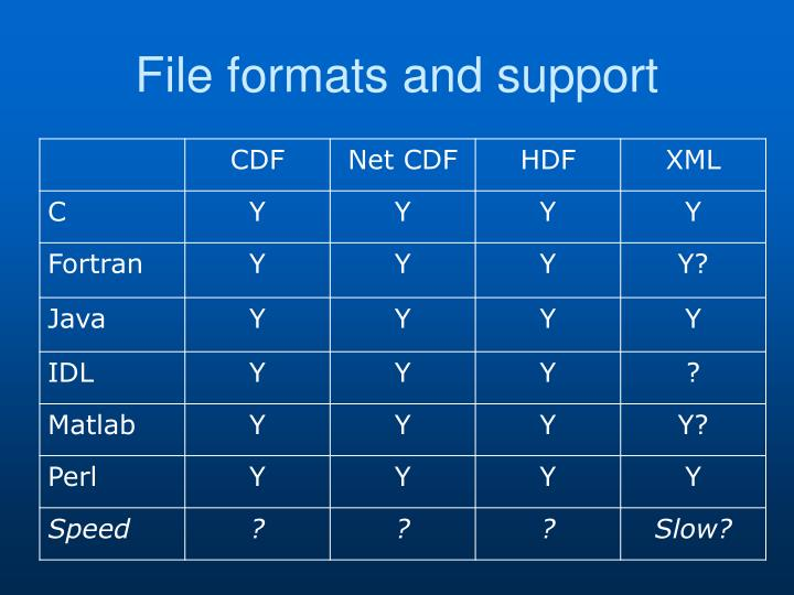 File formats and support