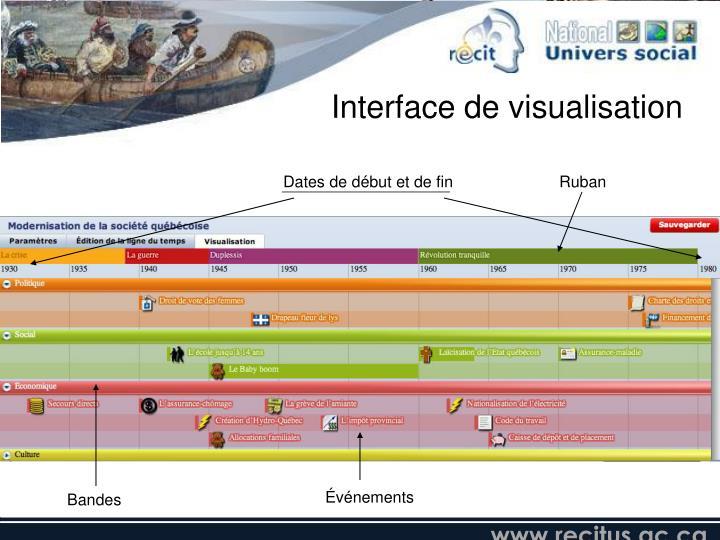 Interface de visualisation
