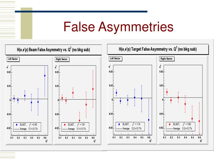 False Asymmetries