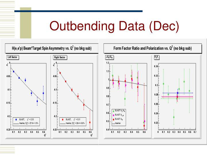 Outbending Data (Dec)