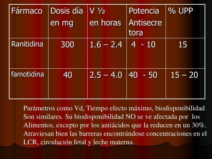 Parámetros como Vd, Tiempo efecto máximo, biodisponibilidad