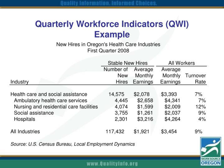Quarterly Workforce Indicators (QWI) Example