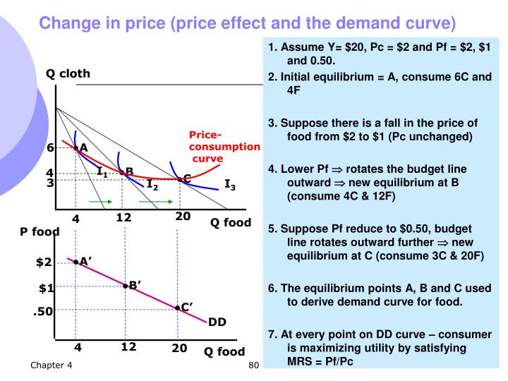Change in price (price effect and the demand curve)