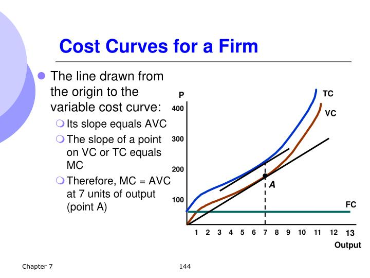 The line drawn from the origin to the variable cost curve: