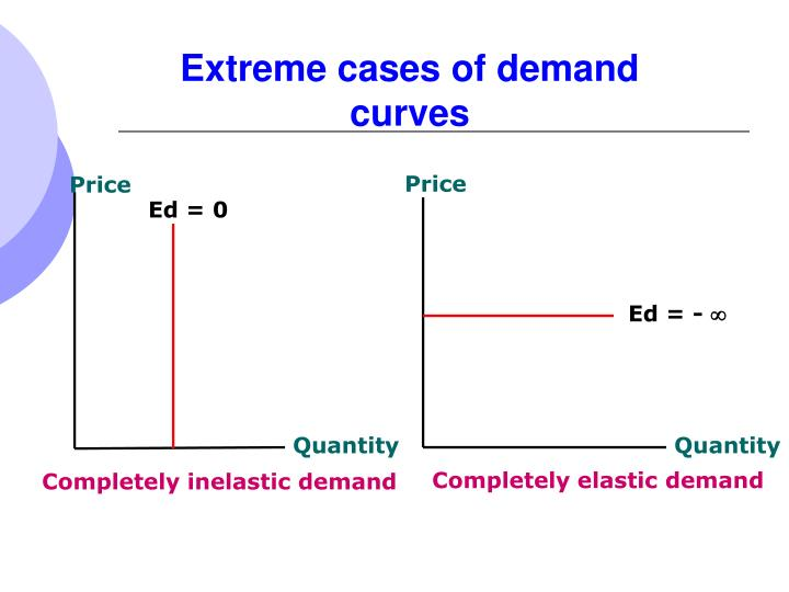 Extreme cases of demand curves