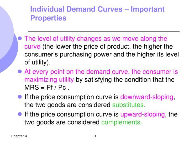 Individual Demand Curves – Important Properties