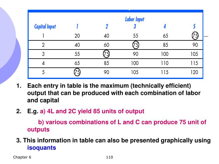 Each entry in table is the maximum (technically efficient) output that can be produced with each combination of labor and capital