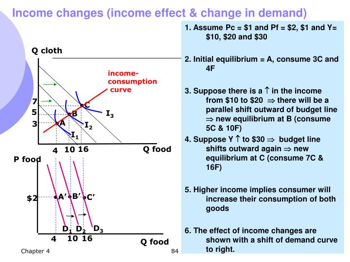 Income changes (income effect & change in demand)