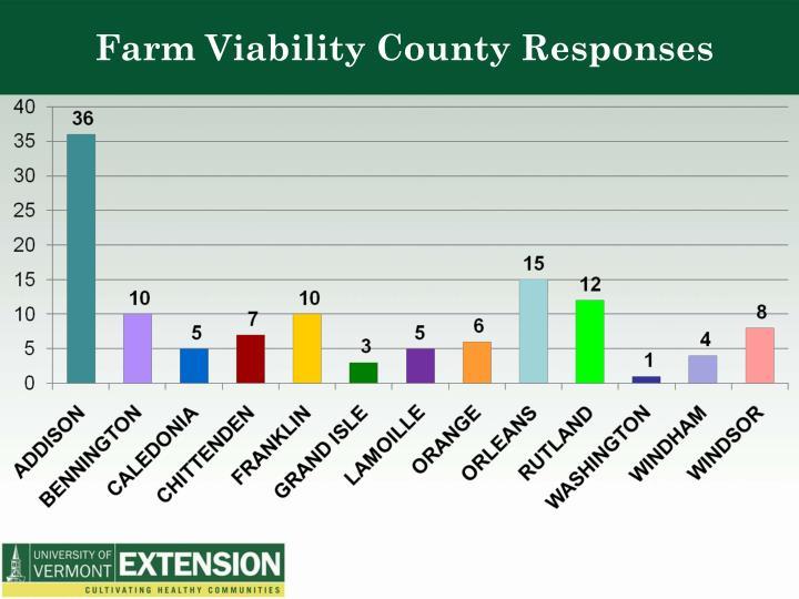 Farm Viability County Responses
