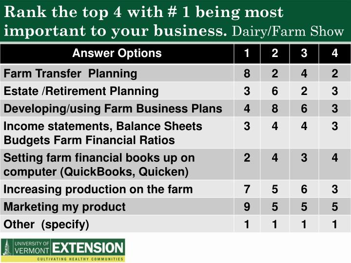 Rank the top 4 with # 1 being most important to your business.